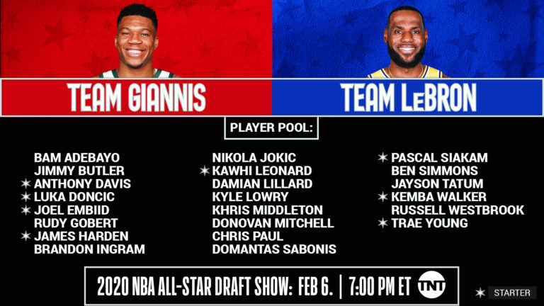 NBA All-Star Game: annunciate le riserve